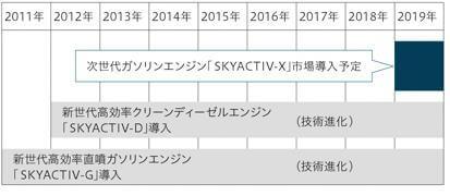 マツダ公式サイトにはSKYACTIV-X(スカイアクティブ・エックス)エンジンの導入時期が2019年以降とされている
