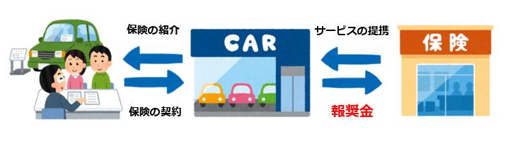 SUBARU自動車保険プランのデメリット①:通販型自動車保険より高い