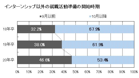 ICT教育ニュース【約半数の就活生が「昨年9月以前」に就活準備スタート =マイナビ調べ=】