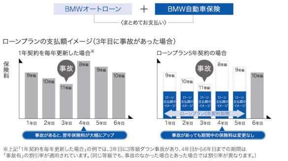 BMW自動車保険に加入するメリット④:事故があっても保険料は変わらない